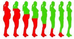 درصد رضایت از دستگاه های لاغری بین خانم ها و آقایان
