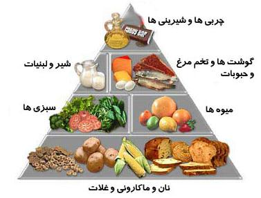 رژیم غذایی برای کاهش دردهای قاعدگی: